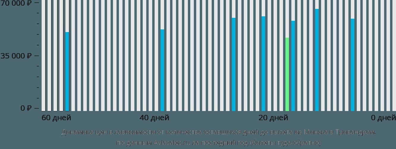 Динамика цен в зависимости от количества оставшихся дней до вылета из Минска в Тривандрам