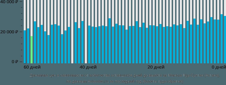 Динамика цен в зависимости от количества оставшихся дней до вылета из Минска в Астану