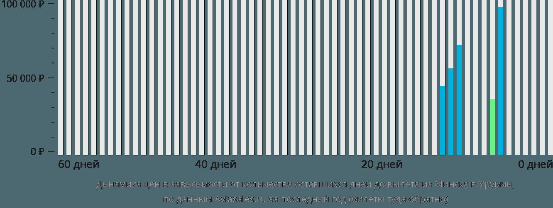 Динамика цен в зависимости от количества оставшихся дней до вылета из Минска в Урумчи
