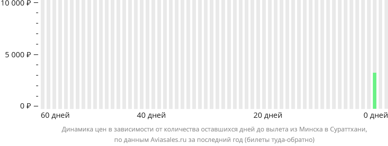 Динамика цен в зависимости от количества оставшихся дней до вылета из Минска в Сураттхани