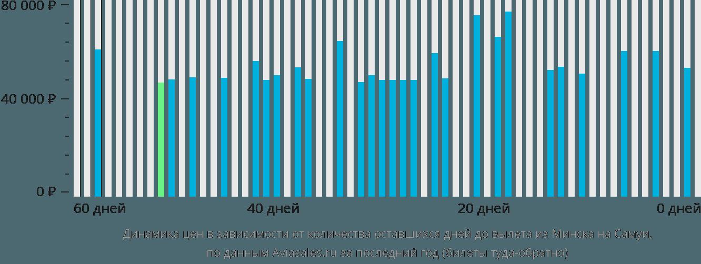 Динамика цен в зависимости от количества оставшихся дней до вылета из Минска на Самуи