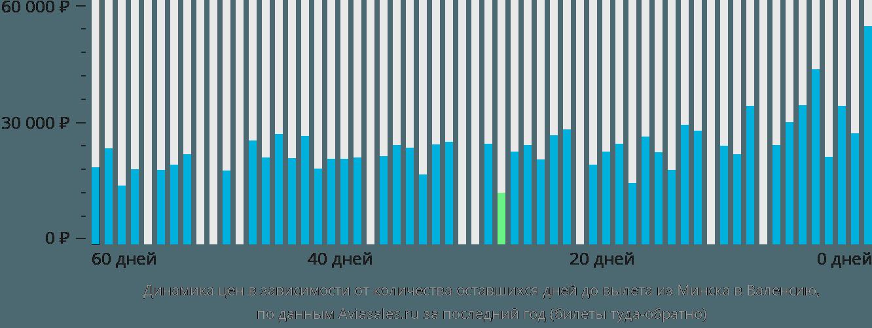 Динамика цен в зависимости от количества оставшихся дней до вылета из Минска в Валенсию