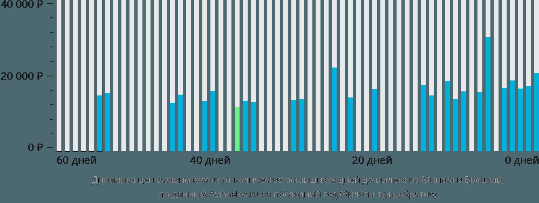 Динамика цен в зависимости от количества оставшихся дней до вылета из Минска в Вроцлав