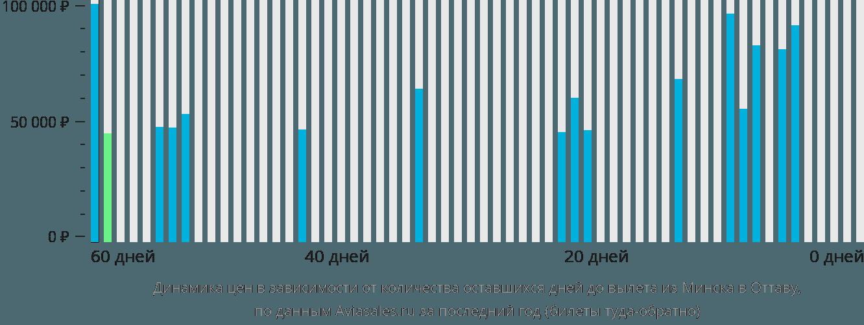Динамика цен в зависимости от количества оставшихся дней до вылета из Минска в Оттаву