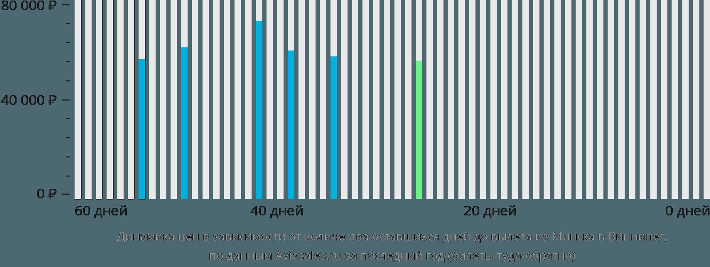 Динамика цен в зависимости от количества оставшихся дней до вылета из Минска в Виннипег