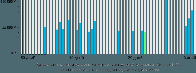 Динамика цен в зависимости от количества оставшихся дней до вылета из Минска в ЮАР