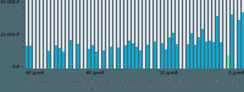 Динамика цен в зависимости от количества оставшихся дней до вылета из Нового Орлеана в Вашингтон