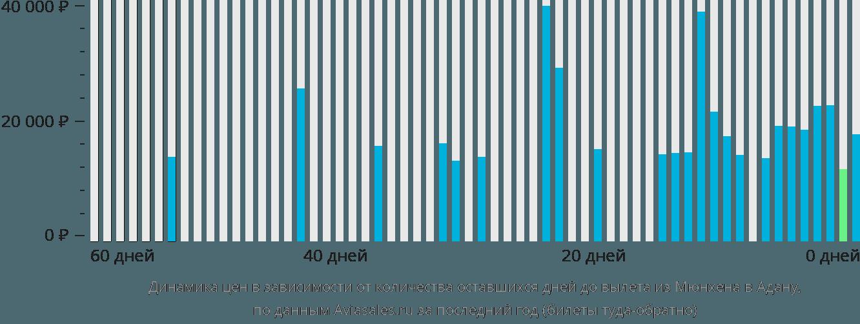 Динамика цен в зависимости от количества оставшихся дней до вылета из Мюнхена в Адану