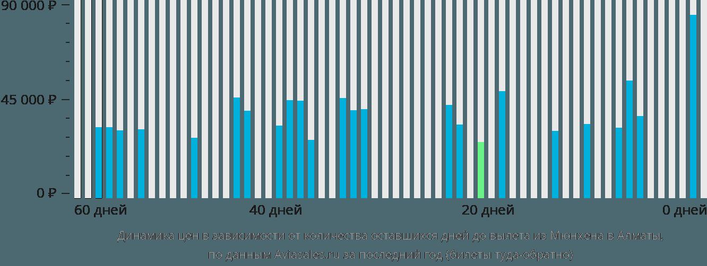 Динамика цен в зависимости от количества оставшихся дней до вылета из Мюнхена в Алматы