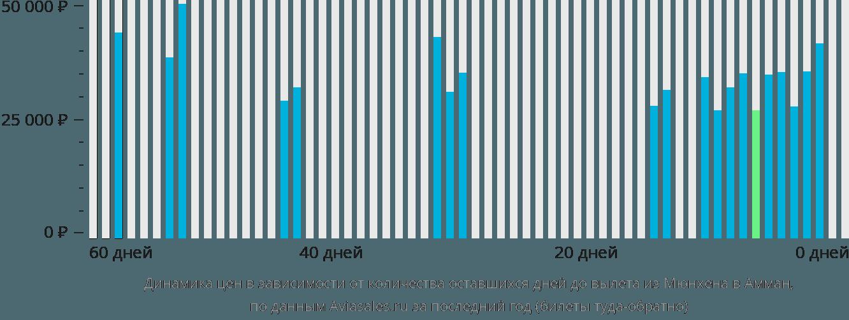 Динамика цен в зависимости от количества оставшихся дней до вылета из Мюнхена в Амман