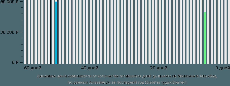 Динамика цен в зависимости от количества оставшихся дней до вылета из Мюнхена в Ашхабад