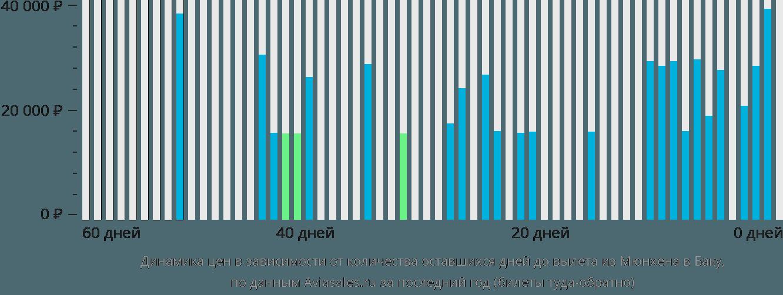 Динамика цен в зависимости от количества оставшихся дней до вылета из Мюнхена в Баку
