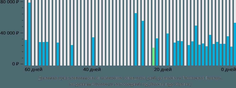 Динамика цен в зависимости от количества оставшихся дней до вылета из Мюнхена в Барнаул