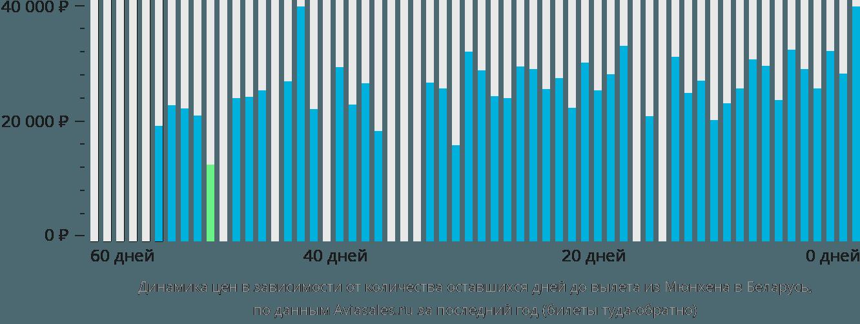Динамика цен в зависимости от количества оставшихся дней до вылета из Мюнхена в Беларусь