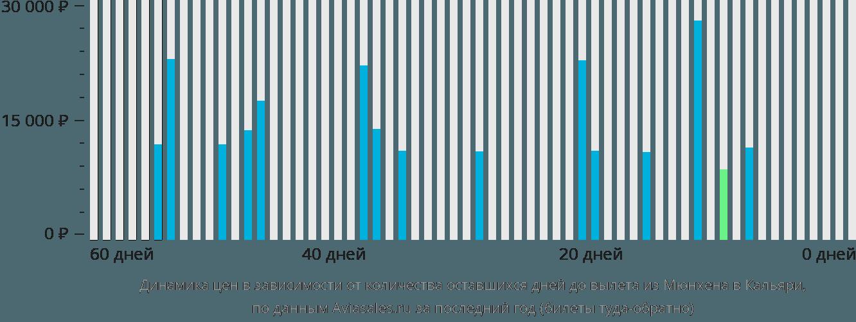 Динамика цен в зависимости от количества оставшихся дней до вылета из Мюнхена в Кальяри