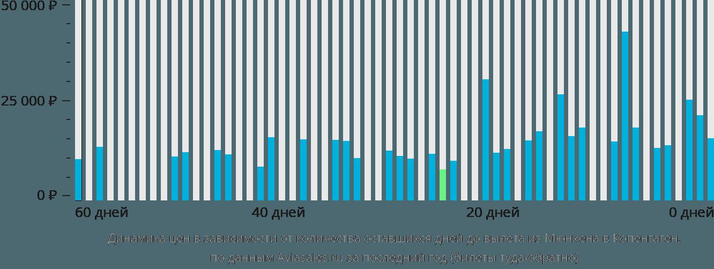 Динамика цен в зависимости от количества оставшихся дней до вылета из Мюнхена в Копенгаген