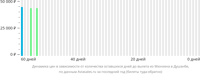 Динамика цен в зависимости от количества оставшихся дней до вылета из Мюнхена в Душанбе