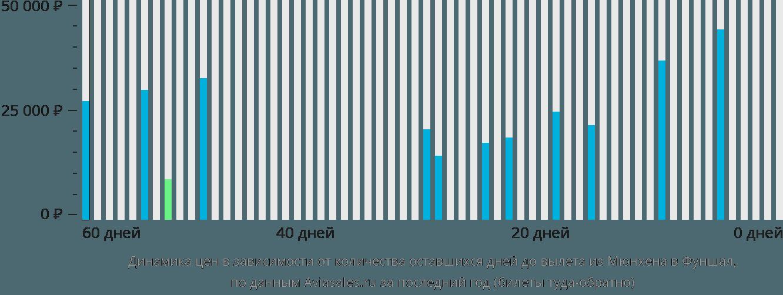Динамика цен в зависимости от количества оставшихся дней до вылета из Мюнхена в Фуншал