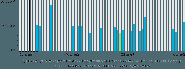 Динамика цен в зависимости от количества оставшихся дней до вылета из Мюнхена в Нижний Новгород