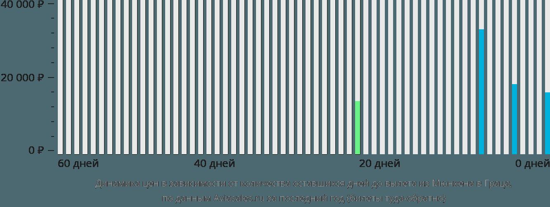 Динамика цен в зависимости от количества оставшихся дней до вылета из Мюнхена в Грац