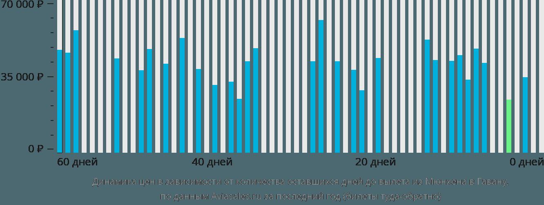 Динамика цен в зависимости от количества оставшихся дней до вылета из Мюнхена в Гавану