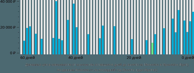 Динамика цен в зависимости от количества оставшихся дней до вылета из Мюнхена в Ираклион (Крит)