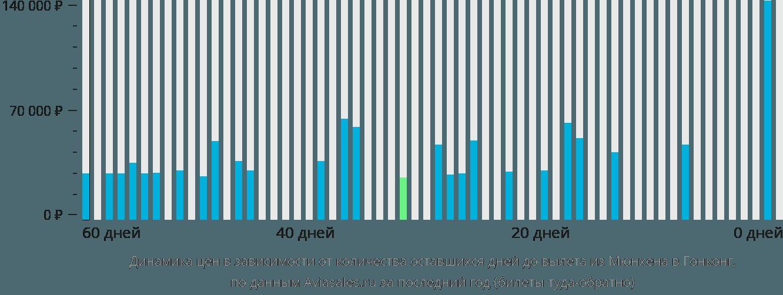 Динамика цен в зависимости от количества оставшихся дней до вылета из Мюнхена в Гонконг