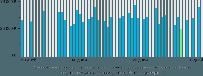 Динамика цен в зависимости от количества оставшихся дней до вылета из Мюнхена на Пхукет