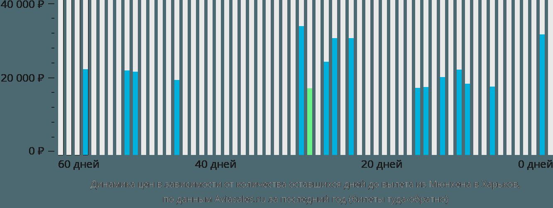 Динамика цен в зависимости от количества оставшихся дней до вылета из Мюнхена в Харьков