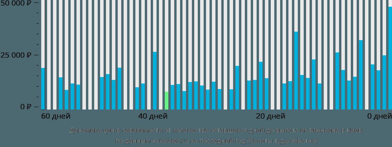 Динамика цен в зависимости от количества оставшихся дней до вылета из Мюнхена в Киев