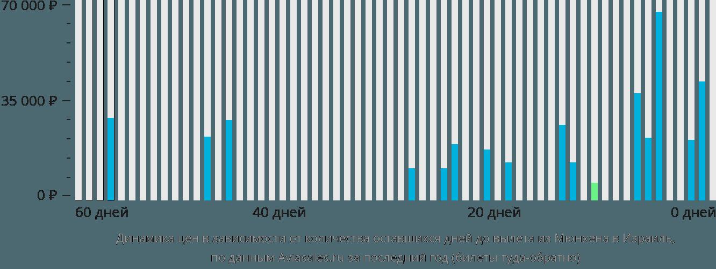 Динамика цен в зависимости от количества оставшихся дней до вылета из Мюнхена в Израиль