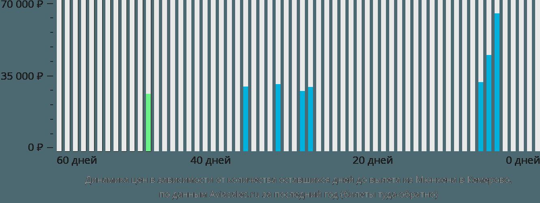 Динамика цен в зависимости от количества оставшихся дней до вылета из Мюнхена в Кемерово