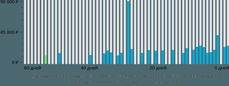 Динамика цен в зависимости от количества оставшихся дней до вылета из Мюнхена в Калининград