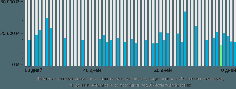 Динамика цен в зависимости от количества оставшихся дней до вылета из Мюнхена в Краснодар