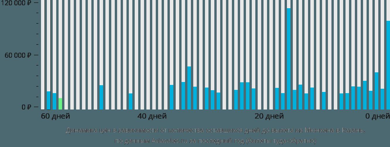 Динамика цен в зависимости от количества оставшихся дней до вылета из Мюнхена в Казань