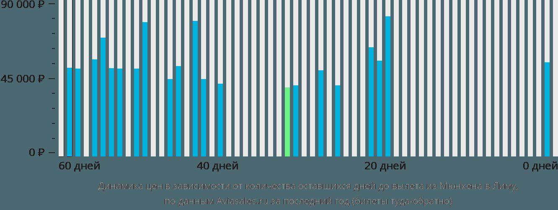 Динамика цен в зависимости от количества оставшихся дней до вылета из Мюнхена в Лиму