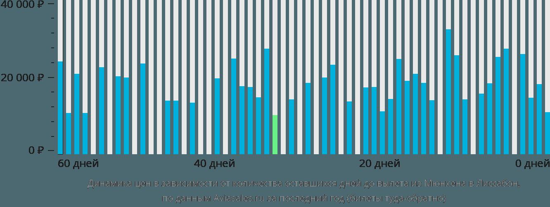 Динамика цен в зависимости от количества оставшихся дней до вылета из Мюнхена в Лиссабон