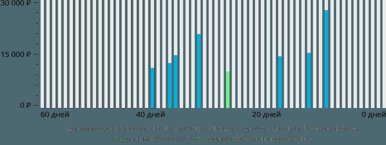 Динамика цен в зависимости от количества оставшихся дней до вылета из Мюнхена в Лион