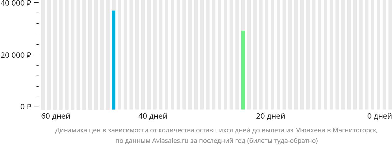 Динамика цен в зависимости от количества оставшихся дней до вылета из Мюнхена в Магнитогорск