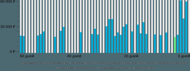 Динамика цен в зависимости от количества оставшихся дней до вылета из Мюнхена в Минеральные воды