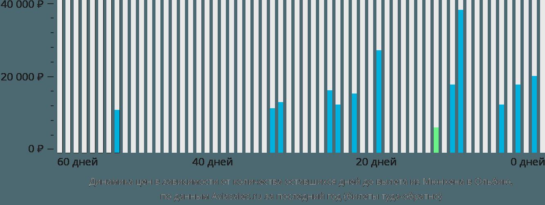 Динамика цен в зависимости от количества оставшихся дней до вылета из Мюнхена в Ольбию