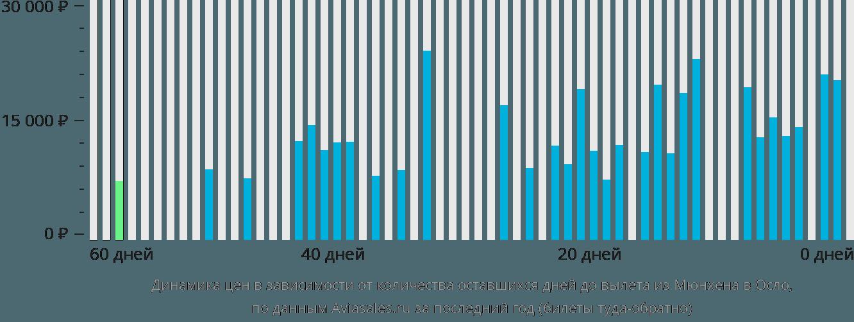 Динамика цен в зависимости от количества оставшихся дней до вылета из Мюнхена в Осло