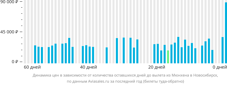 Динамика цен в зависимости от количества оставшихся дней до вылета из Мюнхена в Новосибирск