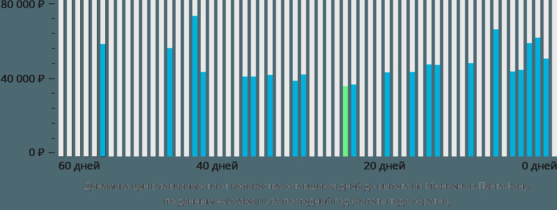 Динамика цен в зависимости от количества оставшихся дней до вылета из Мюнхена в Пунта-Кану