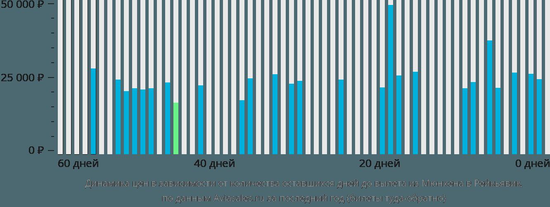 Динамика цен в зависимости от количества оставшихся дней до вылета из Мюнхена в Рейкьявик