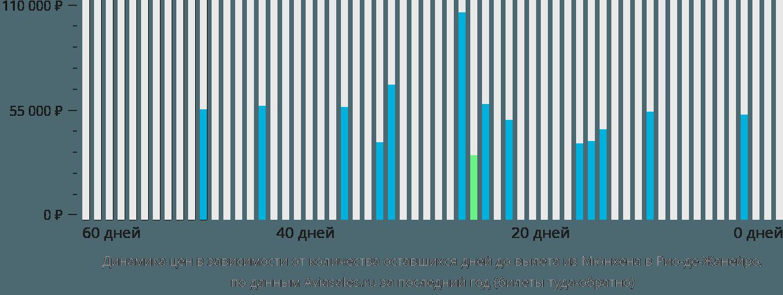 Динамика цен в зависимости от количества оставшихся дней до вылета из Мюнхена в Рио-де-Жанейро