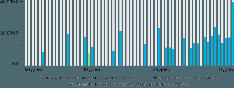 Динамика цен в зависимости от количества оставшихся дней до вылета из Мюнхена в Сибиу