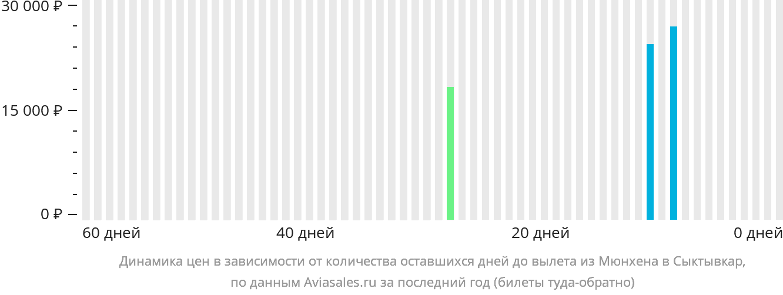 Динамика цен в зависимости от количества оставшихся дней до вылета из Мюнхена в Сыктывкар