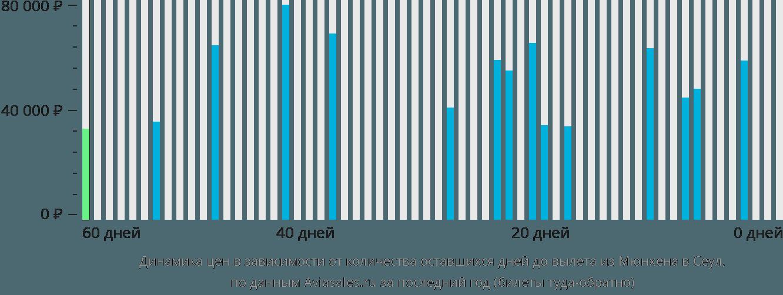 Динамика цен в зависимости от количества оставшихся дней до вылета из Мюнхена в Сеул