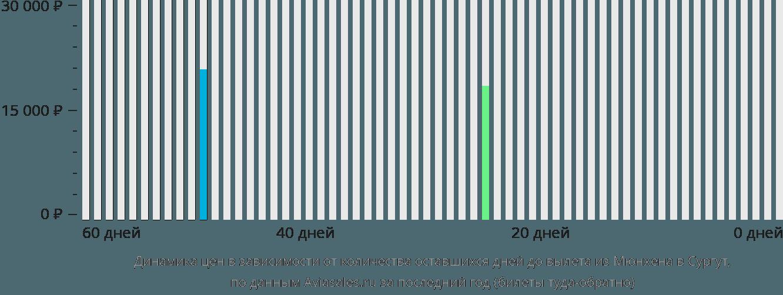Динамика цен в зависимости от количества оставшихся дней до вылета из Мюнхена в Сургут